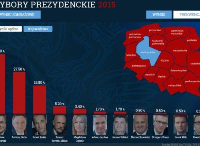 W Wielkopolsce 39,2% dla B.Komorowskiego, 27,5% dla A.Dudy