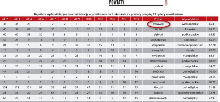 Powiat ostrowski wydaje najmniej na administrację w Polsce