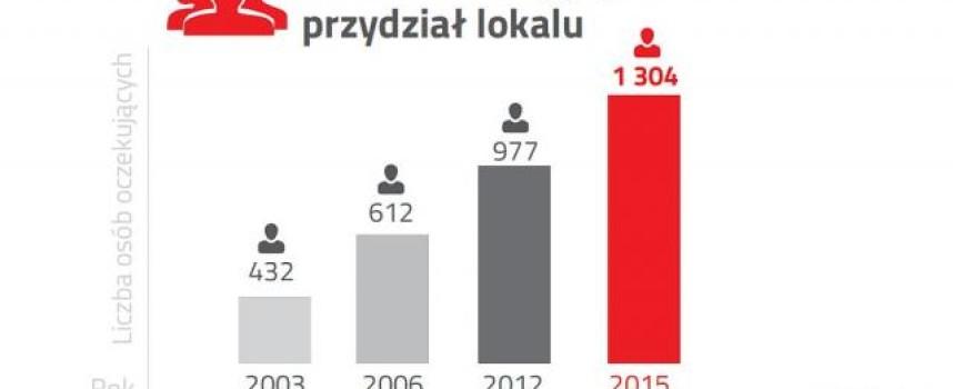120 rodzin czeka na mieszkanie w Kaliszu