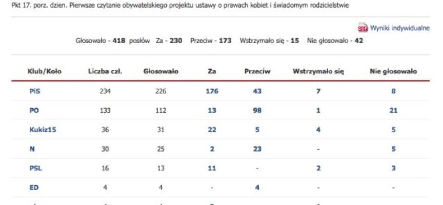 Aborcja i gorąca dyskusja w Sejmie – zobacz jak głosowali nasi posłowie
