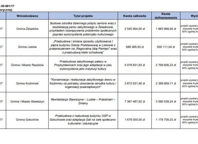 11 gmin i miast z Aglomeracji z dofinansowaniem na rewitalizację
