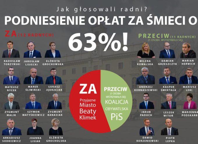 Drożeją śmieci w Ostrowie – aż o 63%