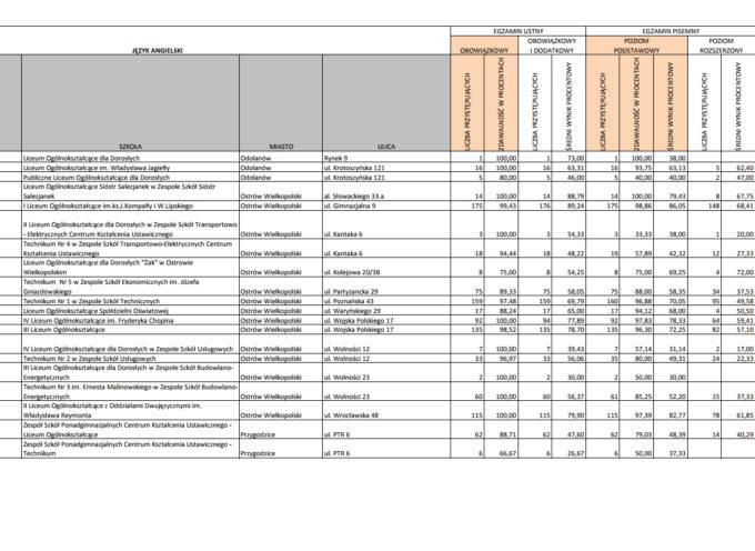 Ranking szkół średnich powiatu ostrowskiego pod kątem matury