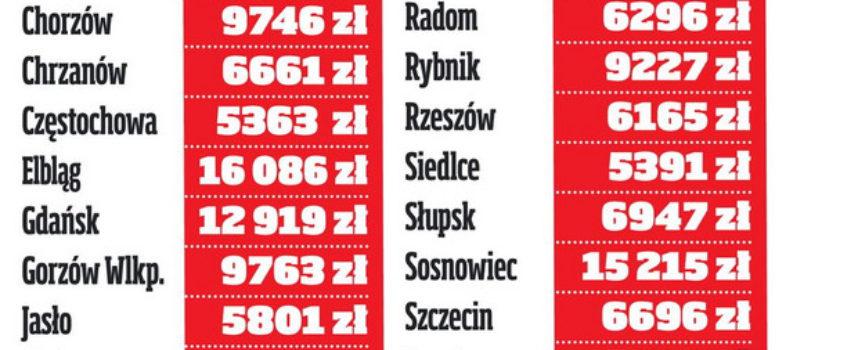 Superrenta wypłacana w ostrowskim ZUS – ponad 14 tysięcy złotych